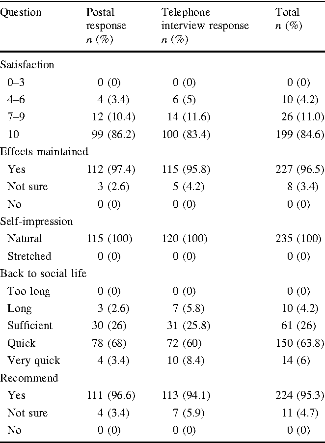 Modified Superficial Musculoaponeurotic System Face-Lift: A Review ...
