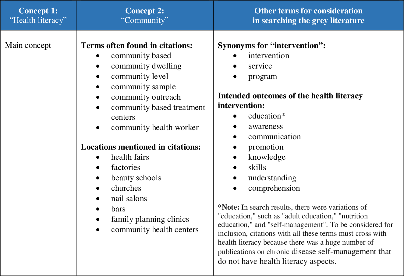 PDF] A Review and Report of Community-based Health Literacy