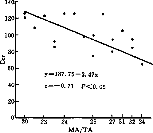 Fig. 6 The relationship between MA and Ccr