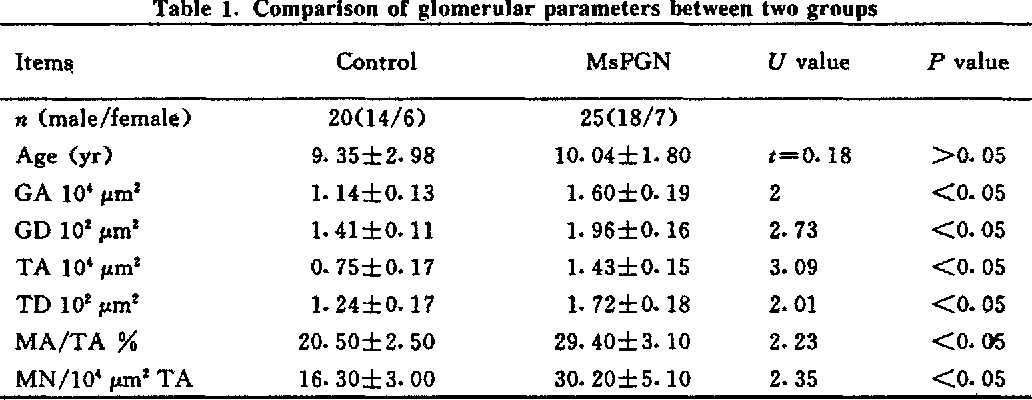 Table 1, Comparison of glomerular parameters between two groups
