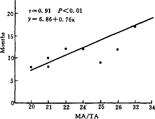 Fig. 7 The relationship between MA and the time required for remission of MsPGN