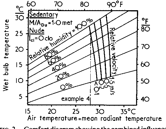 Figure 2 From Assessment Of Mans Thermal Comfort In Practice