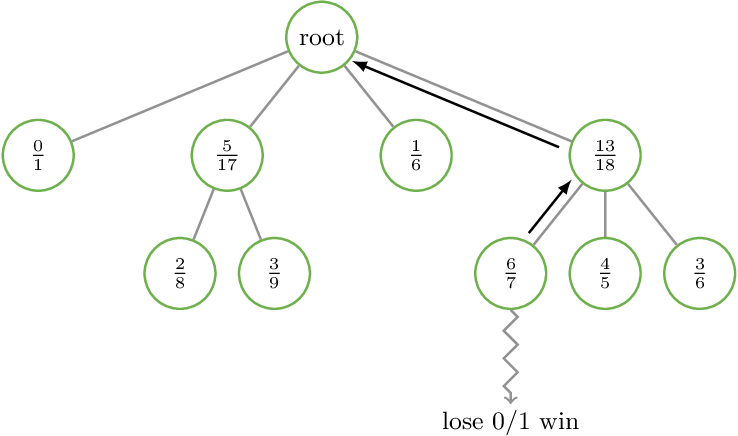 Figure 1 for Integral Equations and Machine Learning