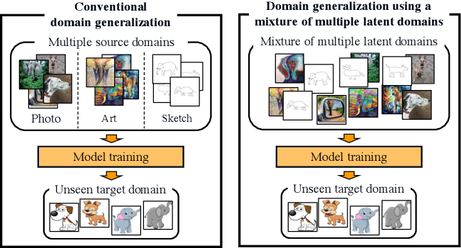 Figure 1 for Domain Generalization Using a Mixture of Multiple Latent Domains