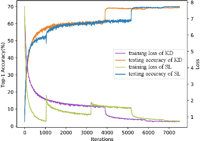 Figure 3 for Knowledge Distillation via Instance-level Sequence Learning