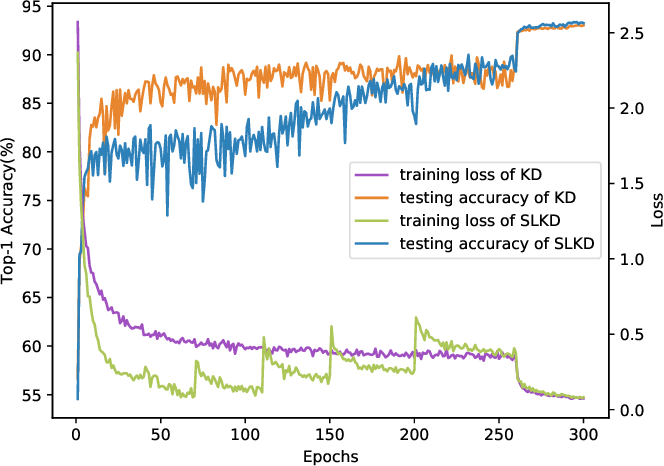 Figure 4 for Knowledge Distillation via Instance-level Sequence Learning