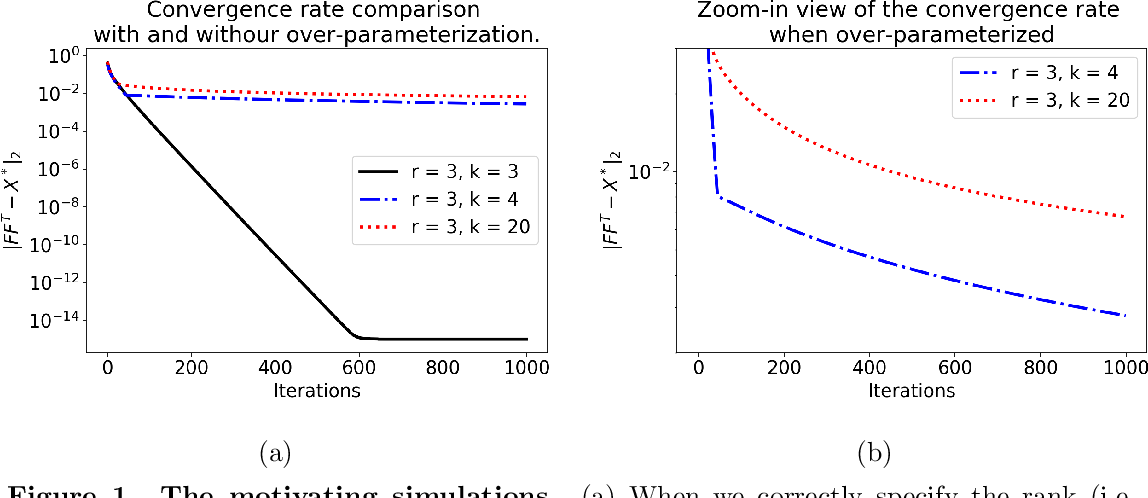 Figure 1 for On the computational and statistical complexity of over-parameterized matrix sensing