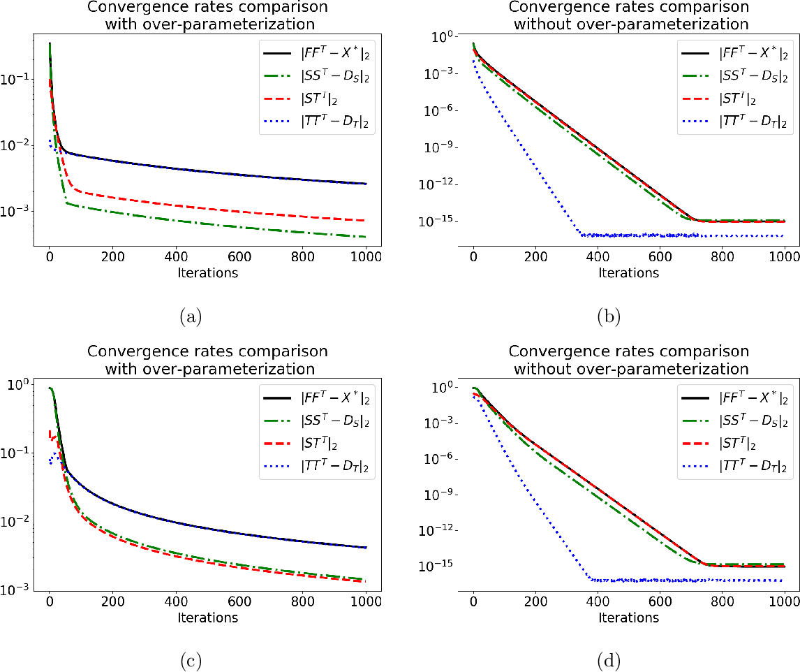 Figure 2 for On the computational and statistical complexity of over-parameterized matrix sensing