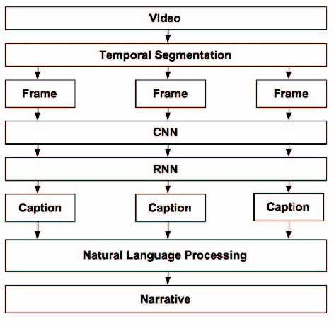 Figure 1 for Beyond Caption To Narrative: Video Captioning With Multiple Sentences
