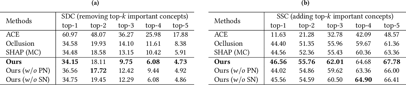 Figure 2 for Instance-wise or Class-wise? A Tale of Neighbor Shapley for Concept-based Explanation