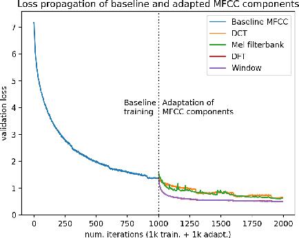 Figure 1 for Learnable MFCCs for Speaker Verification