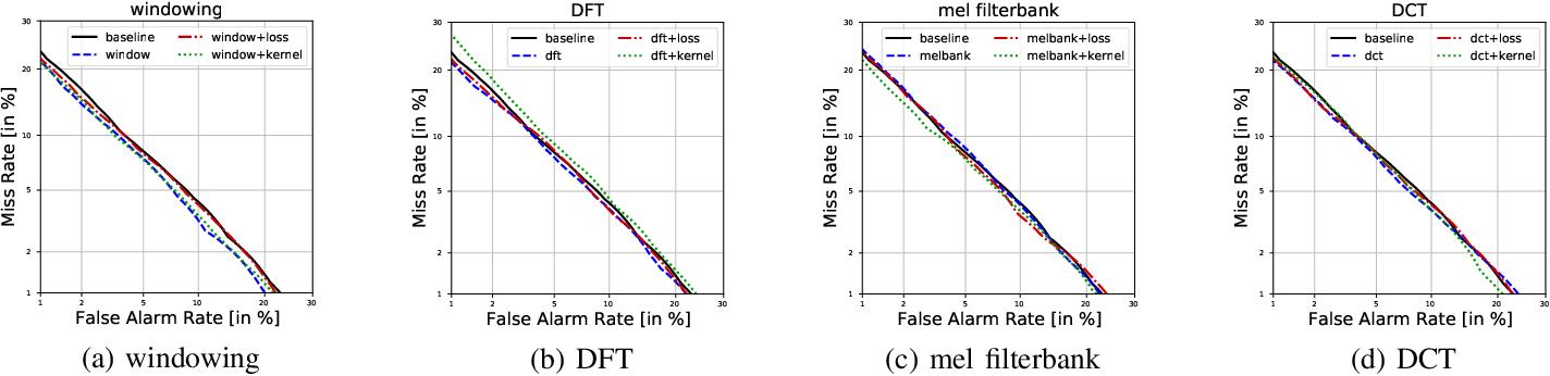 Figure 2 for Learnable MFCCs for Speaker Verification