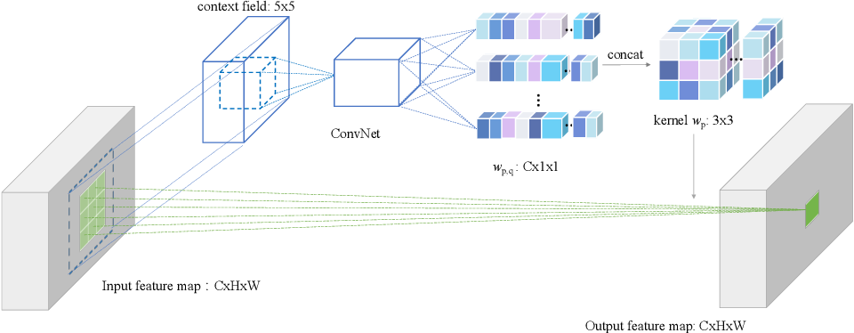 Figure 1 for High Order Neural Networks for Video Classification