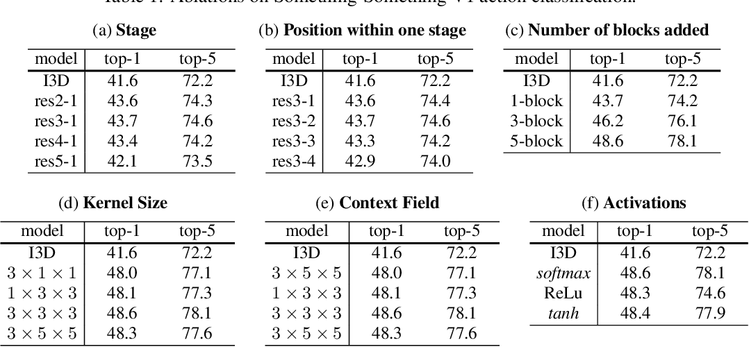 Figure 2 for High Order Neural Networks for Video Classification