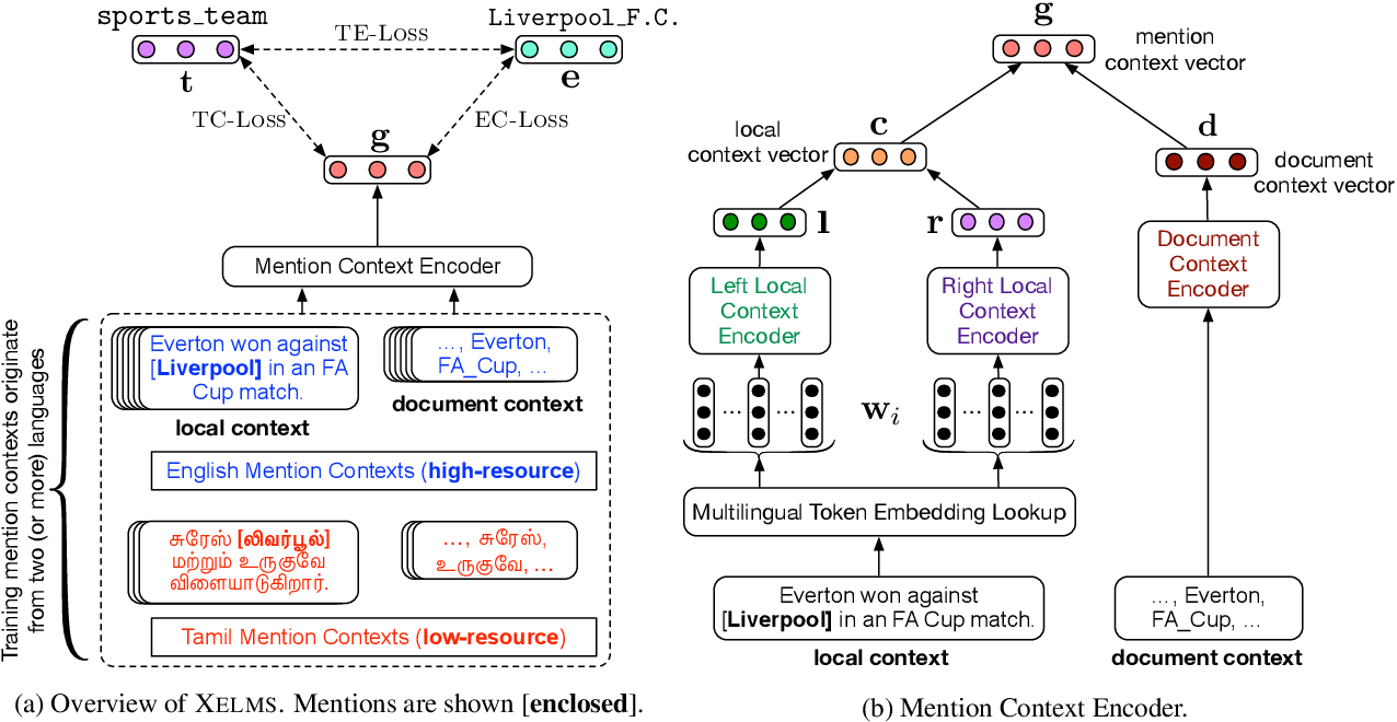 Figure 3 for Joint Multilingual Supervision for Cross-lingual Entity Linking