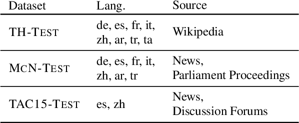 Figure 4 for Joint Multilingual Supervision for Cross-lingual Entity Linking