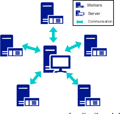 Figure 1 for Straggler-Agnostic and Communication-Efficient Distributed Primal-Dual Algorithm for High-Dimensional Data Mining