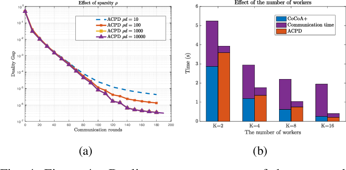 Figure 4 for Straggler-Agnostic and Communication-Efficient Distributed Primal-Dual Algorithm for High-Dimensional Data Mining