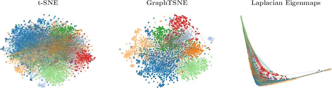 Figure 1 for GraphTSNE: A Visualization Technique for Graph-Structured Data