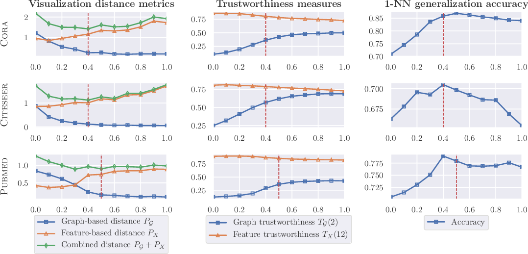 Figure 3 for GraphTSNE: A Visualization Technique for Graph-Structured Data