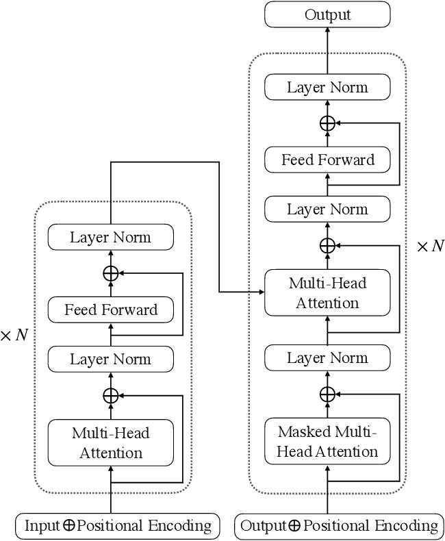 Figure 1 for Adapting GPT, GPT-2 and BERT Language Models for Speech Recognition