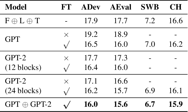 Figure 4 for Adapting GPT, GPT-2 and BERT Language Models for Speech Recognition