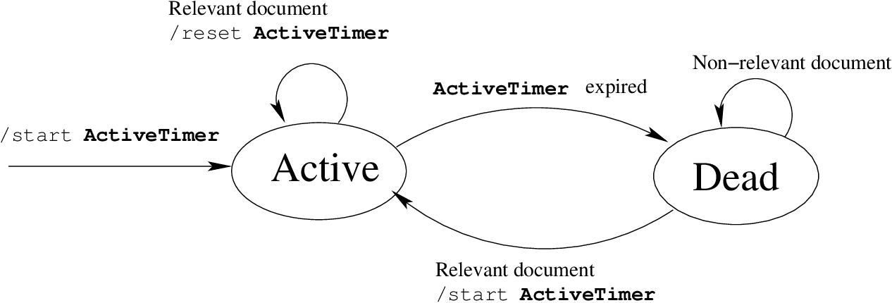 Figure 2 for Continuous-time Infinite Dynamic Topic Models