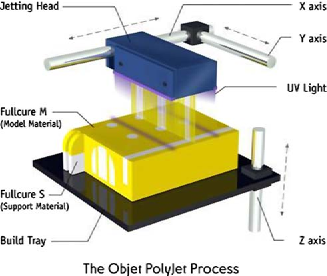 Fig. 1 The polyjet rapid prototype fabrication system showing the three axis movement of the components (OBJET, Israel)