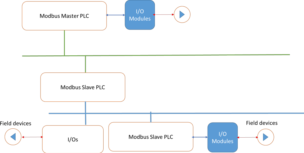 Figure 1 for Estimating Random Delays in Modbus Network Using Experiments and General Linear Regression Neural Networks with Genetic Algorithm Smoothing