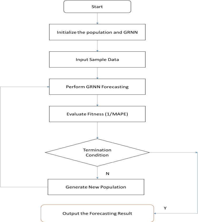 Figure 3 for Estimating Random Delays in Modbus Network Using Experiments and General Linear Regression Neural Networks with Genetic Algorithm Smoothing