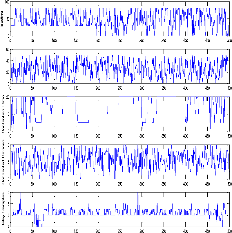Figure 4 for Estimating Random Delays in Modbus Network Using Experiments and General Linear Regression Neural Networks with Genetic Algorithm Smoothing
