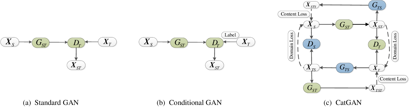 Figure 1 for CatGAN: Coupled Adversarial Transfer for Domain Generation