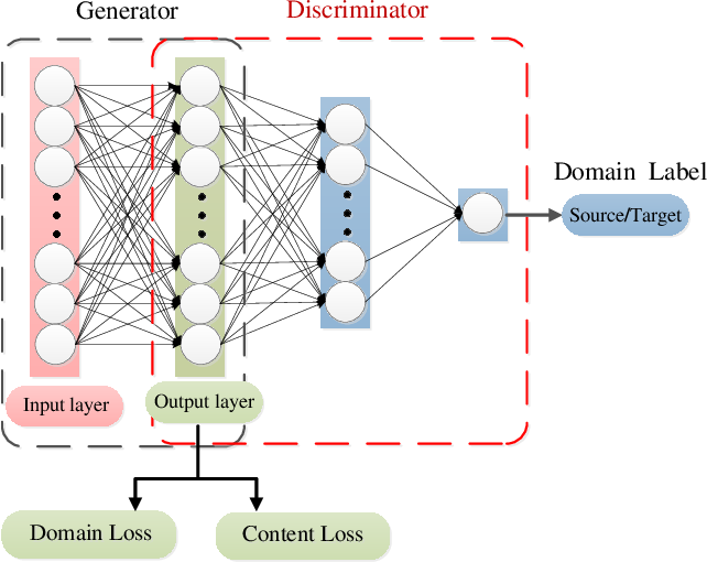 Figure 3 for CatGAN: Coupled Adversarial Transfer for Domain Generation