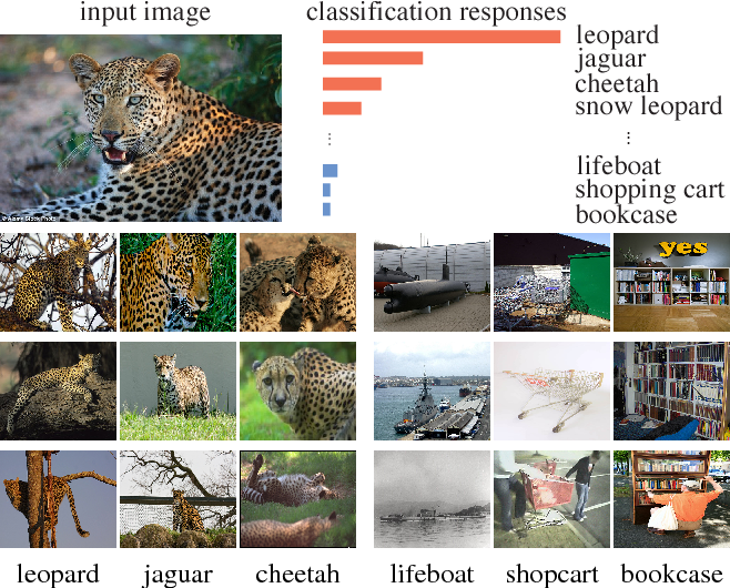 Figure 1 for Unsupervised Feature Learning via Non-Parametric Instance-level Discrimination