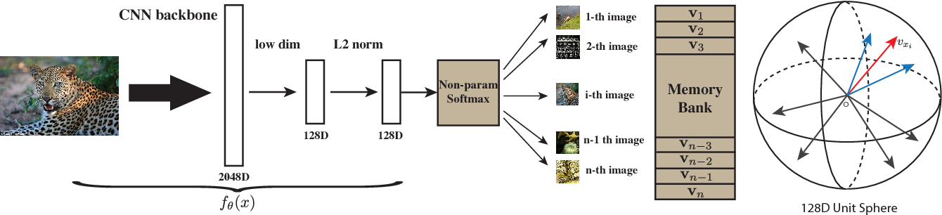 Figure 3 for Unsupervised Feature Learning via Non-Parametric Instance-level Discrimination