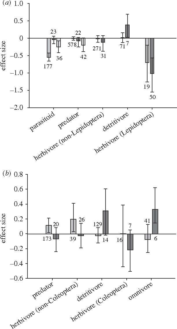 Figure 1. Effect sizes measured in the field versus laboratory for major functional groups of non-target invertebrates. Laboratory studies for parasitoids and predators used either direct or tri-trophic exposure. Positive mean effect sizes (Hedge's d) for (a) Lepidopteran-active and (b) Coleopteran-active Bt Cry proteins indicate improved survival or increased abundance when exposed to Bt plant tissues or purified Cry proteins relative to a non-Bt control. Error bars represent unbiased, bootstrapped 95 per cent confidence intervals. Numbers denote total observations per column. Medium grey bars, field; dark grey bars, laboratory (direct exposure); light grey bars, laboratory (tri-trophic).