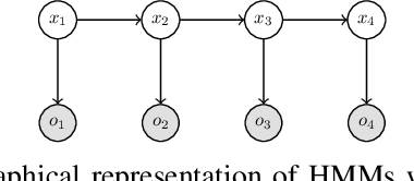 Figure 1 for Filtering for Aggregate Hidden Markov Models with Continuous Observations