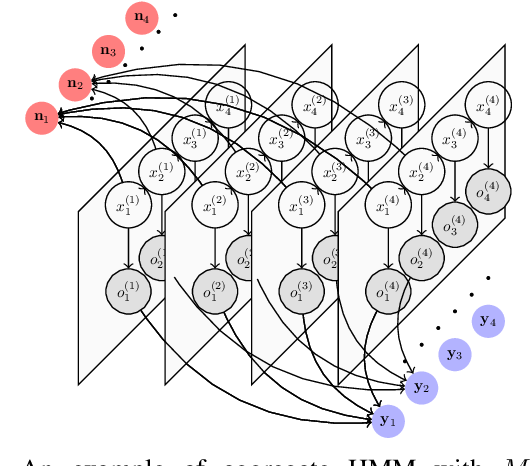 Figure 2 for Filtering for Aggregate Hidden Markov Models with Continuous Observations