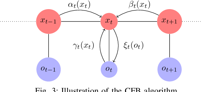 Figure 3 for Filtering for Aggregate Hidden Markov Models with Continuous Observations