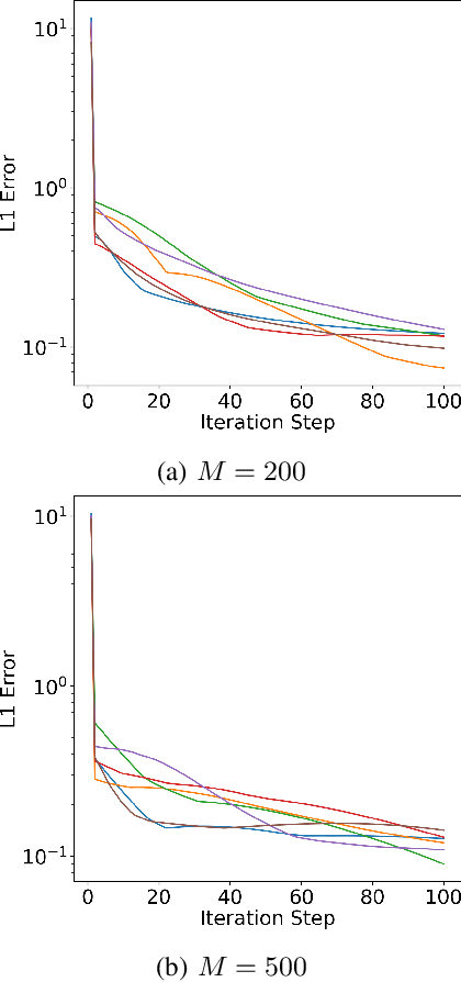Figure 4 for Filtering for Aggregate Hidden Markov Models with Continuous Observations