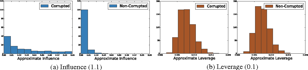 Figure 1 for Fast and Robust Least Squares Estimation in Corrupted Linear Models