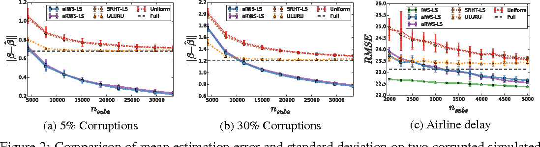 Figure 2 for Fast and Robust Least Squares Estimation in Corrupted Linear Models