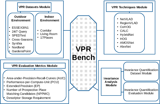Figure 1 for VPR-Bench: An Open-Source Visual Place Recognition Evaluation Framework with Quantifiable Viewpoint and Appearance Change