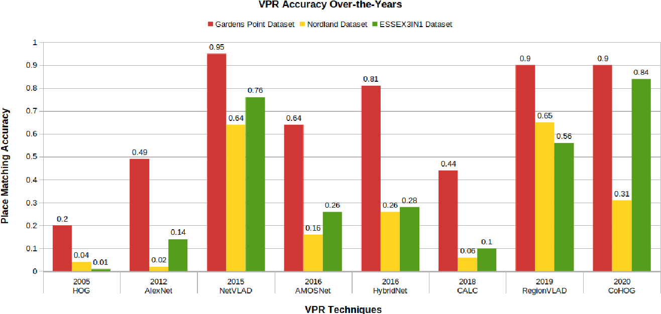 Figure 3 for VPR-Bench: An Open-Source Visual Place Recognition Evaluation Framework with Quantifiable Viewpoint and Appearance Change