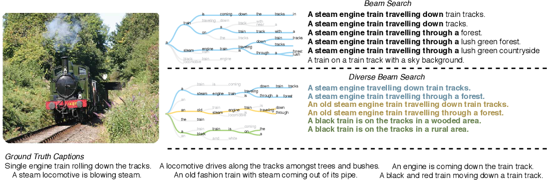 Figure 1 for Diverse Beam Search: Decoding Diverse Solutions from Neural Sequence Models