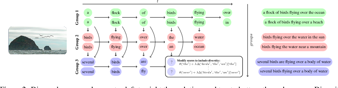 Figure 3 for Diverse Beam Search: Decoding Diverse Solutions from Neural Sequence Models