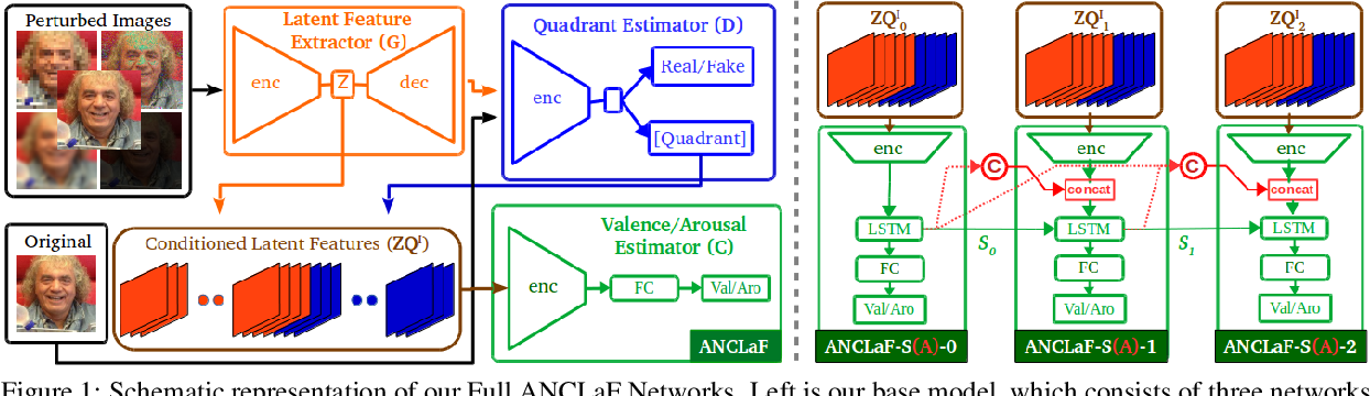 Figure 1 for An Enhanced Adversarial Network with Combined Latent Features for Spatio-Temporal Facial Affect Estimation in the Wild