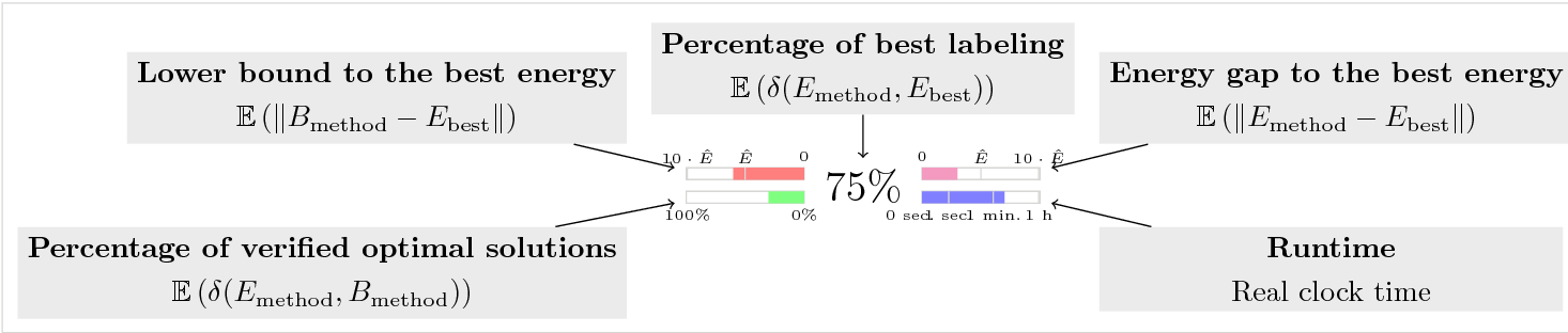 Figure 2 for A Comparative Study of Modern Inference Techniques for Structured Discrete Energy Minimization Problems
