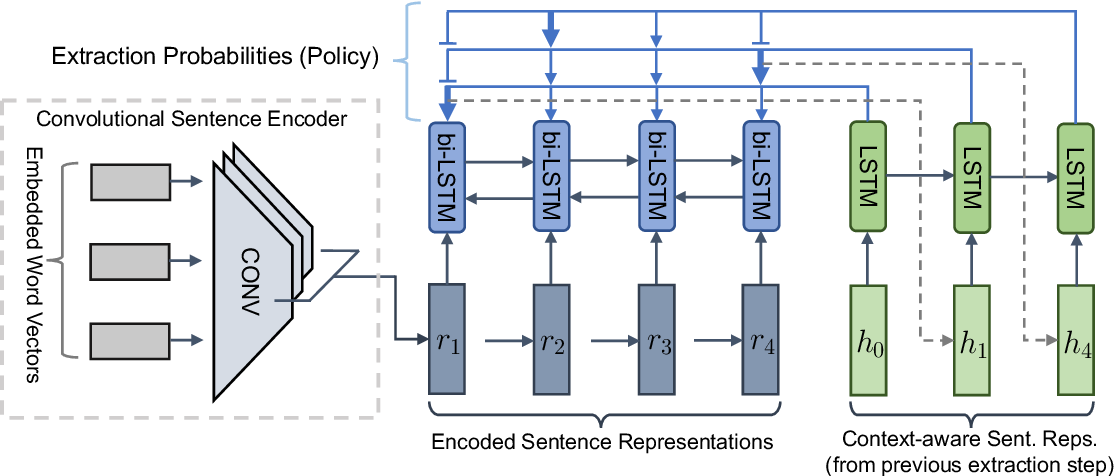 Figure 1 for Fast Abstractive Summarization with Reinforce-Selected Sentence Rewriting