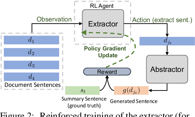 Figure 3 for Fast Abstractive Summarization with Reinforce-Selected Sentence Rewriting